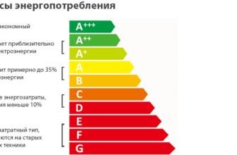 Классы энергопотребления холодильников