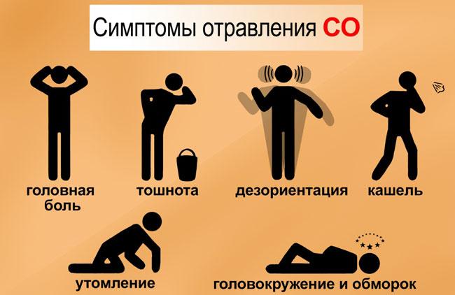 Симптомы отравления газом