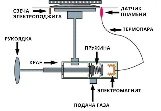 Газ-контроль в газовых плитах