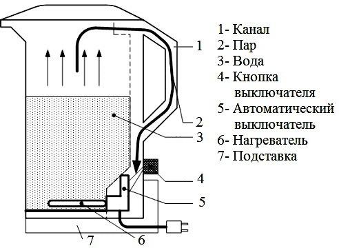 Принцип работы электрочайника